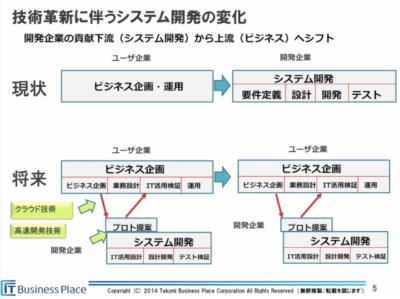 business_place_takumi_method1