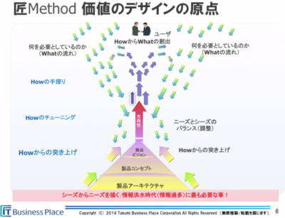business_place_takumi_method2