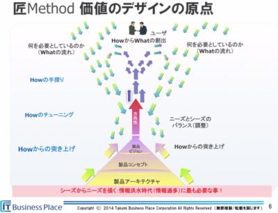 business_place_takumi_method2