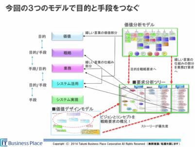 Business_place_takumi_method3