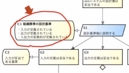 GSNの中で背景を定義するコンテキスト