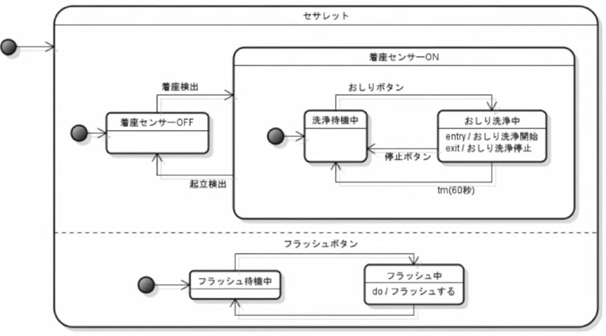 セサレットの状態マシン図