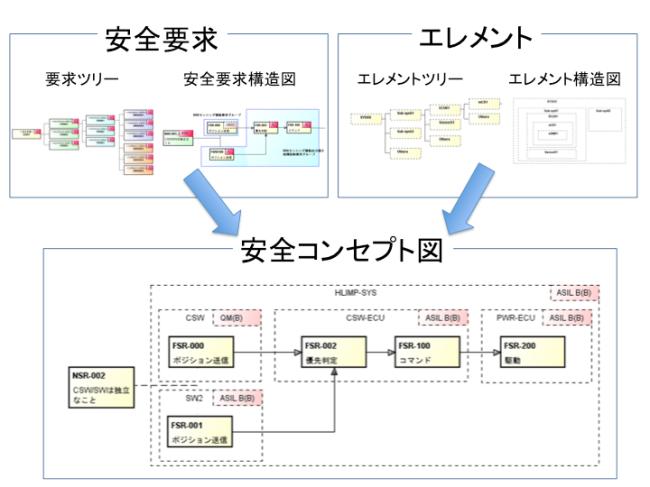 安全コンセプト図(全図)