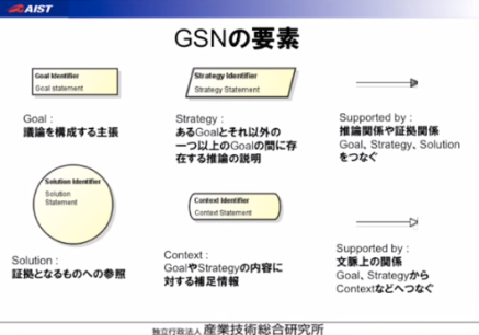 GSNの要素