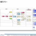 Requirement_analysis_tree
