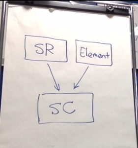 SR (Safety Requirement) と Elementを重ね合わせて、SC (Safety Concept)を作る
