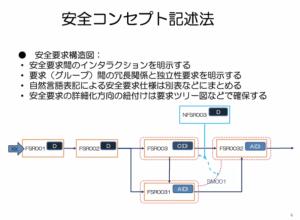安全要求構造図の例