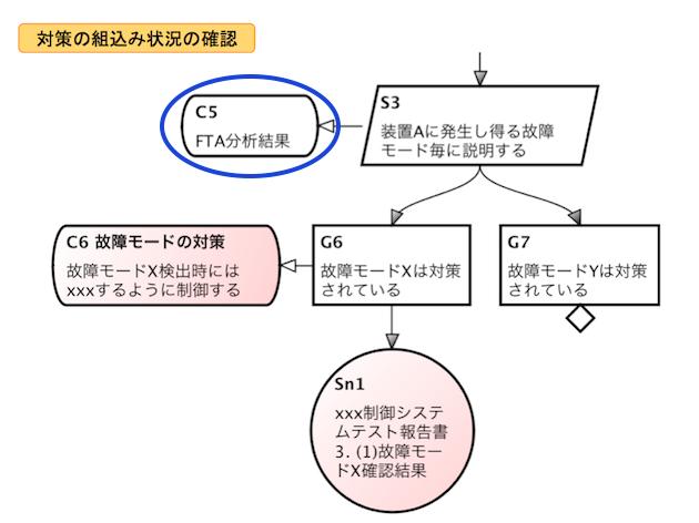 安全設計_GSN7