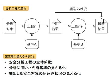 GSN_安全分析4