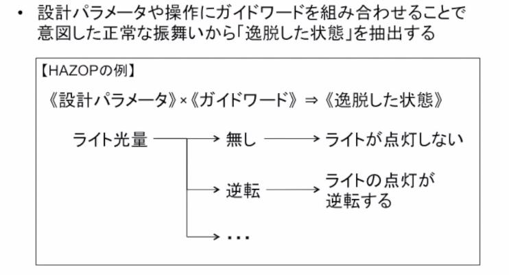 GSN_安全分析6