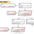 GSN_安全設計3
