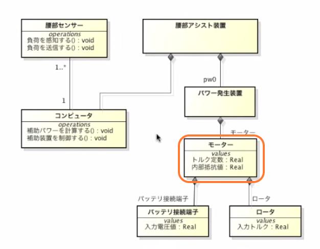 SysML_ブロック定義図